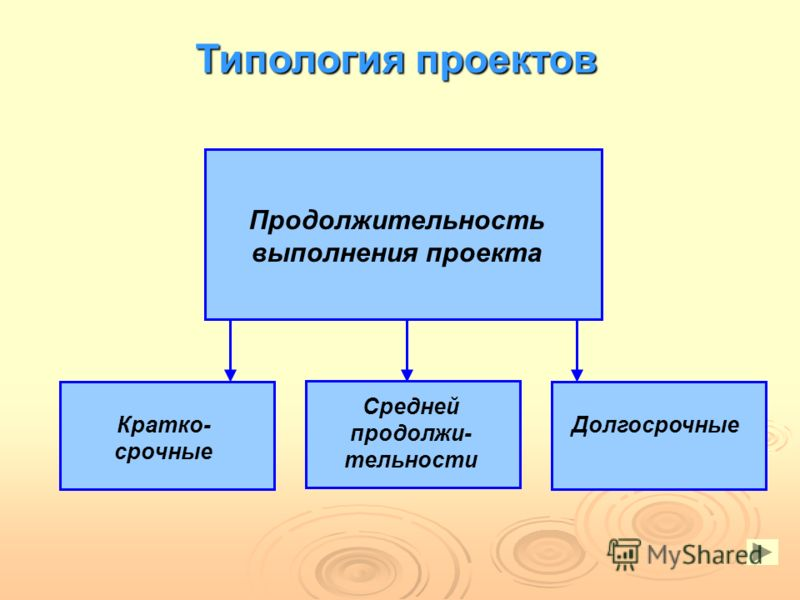 Продолжительность выполнения проекта Кратко- срочные Средней продолжи- тельности Долгосрочные Типология проектов