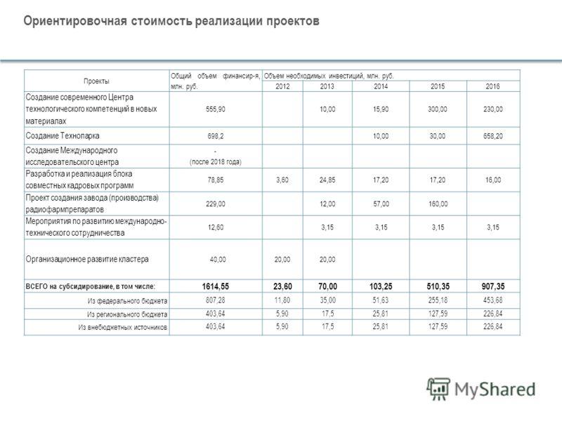 Ориентировочная стоимость реализации проектов Проекты Общий объем финансир-я, млн. руб. Объем необходимых инвестиций, млн. руб. 20122013201420152016 Создание современного Центра технологического компетенций в новых материалах 555,9010,0015,90300,0023