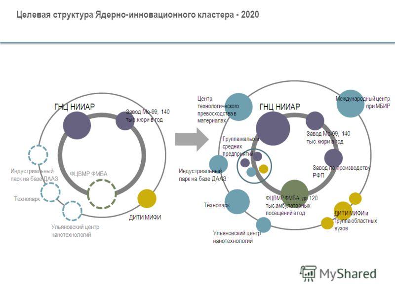 Целевая структура Ядерно-инновационного кластера - 2020