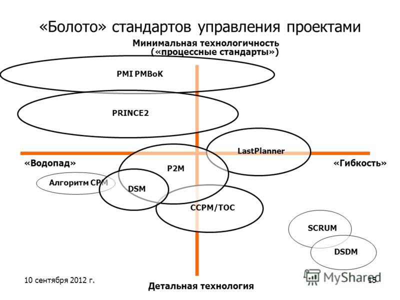 10 сентября 2012 г.15 «Болото» стандартов управления проектами «Гибкость»«Водопад» Детальная технология Минимальная технологичность («процессные стандарты») PMI PMBoK PRINCE2 SCRUM DSDM CCPM/TOC LastPlanner P2M Алгоритм CPM DSM