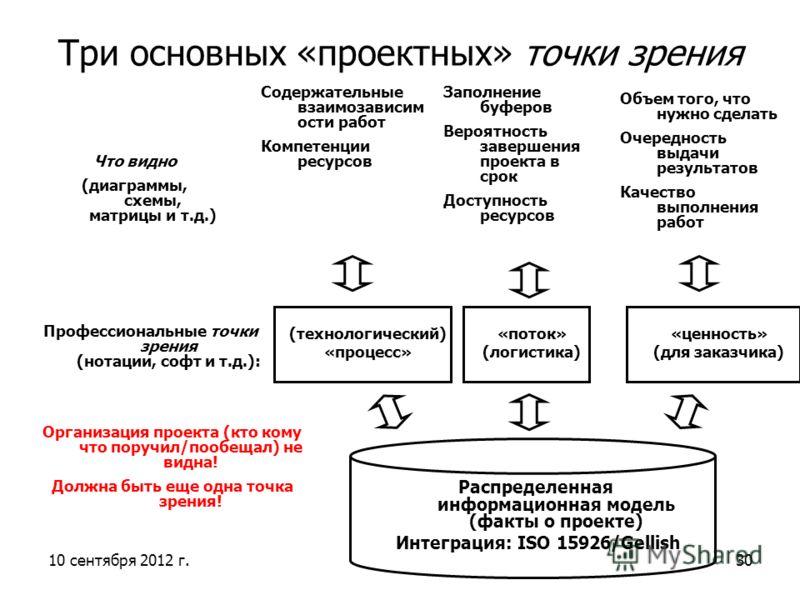 10 сентября 2012 г.30 Три основных «проектных» точки зрения Распределенная информационная модель (факты о проекте) Интеграция: ISO 15926/Gellish (технологический) «процесс» «поток» (логистика) «ценность» (для заказчика) Профессиональные точки зрения