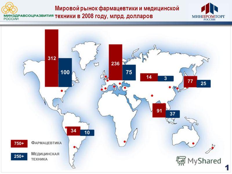 Мировой рынок фармацевтики и медицинской техники в 2008 году, млрд. долларов 2 1