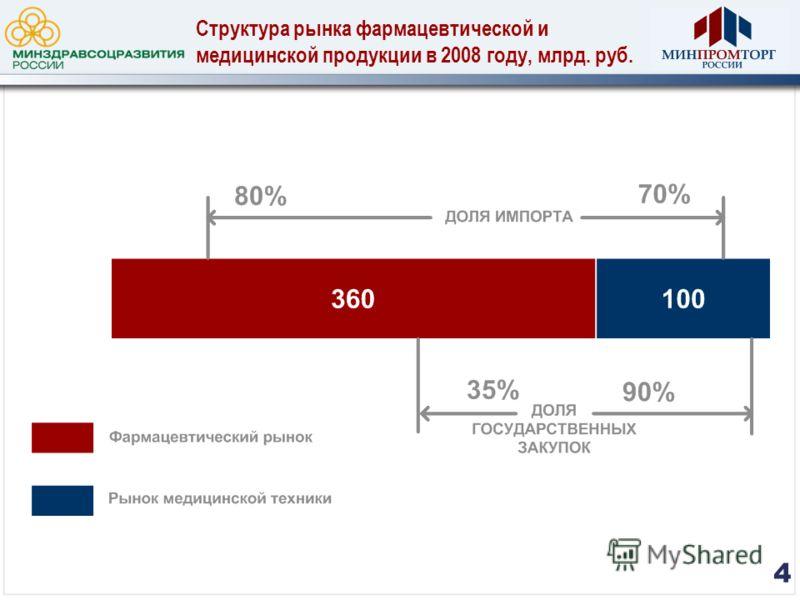 Структура рынка фармацевтической и медицинской продукции в 2008 году, млрд. руб. 4