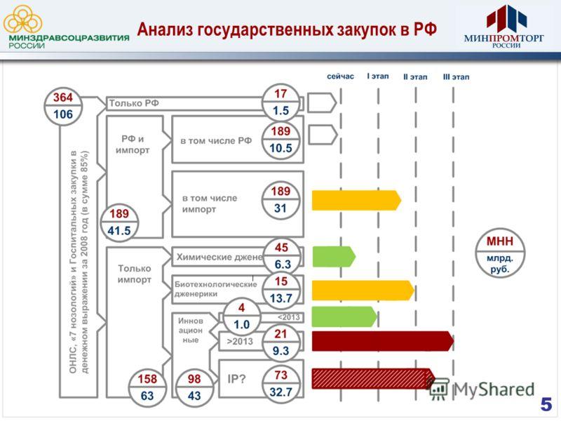 Анализ государственных закупок в РФ 5