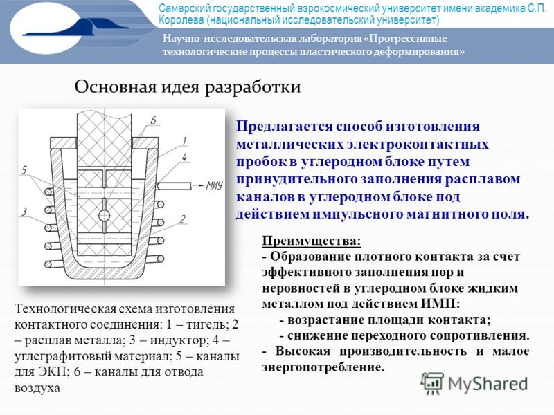Основная идея разработки Технологическая схема изготовления контактного соединения: 1 – тигель; 2 – расплав металла; 3 – индуктор; 4 – углеграфитовый материал; 5 – каналы для ЭКП; 6 – каналы для отвода воздуха Предлагается способ изготовления металли