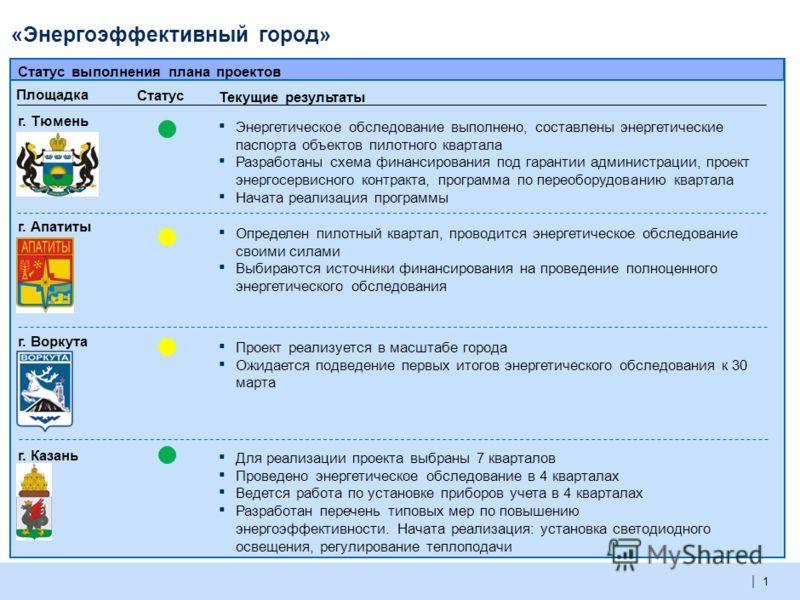 | О ходе реализации проектов по направлению «Энергоэффективность»