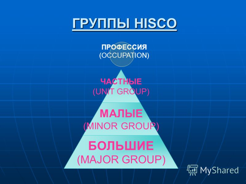 ГРУППЫ HISCO ЧАСТНЫЕ (UNIT GROUP) МАЛЫЕ (MINOR GROUP) БОЛЬШИЕ (MAJOR GROUP) ПРОФЕССИЯ (OCCUPATION)