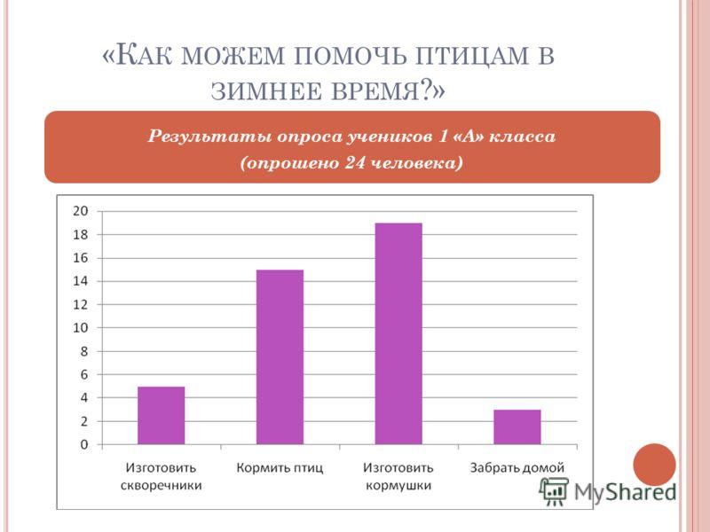 «К АК МОЖЕМ ПОМОЧЬ ПТИЦАМ В ЗИМНЕЕ ВРЕМЯ ?» Результаты опроса учеников 1 «А» класса (опрошено 24 человека)