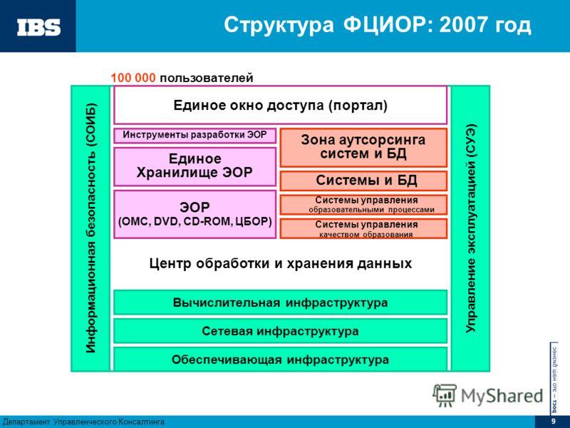 Департамент Управленческого Консалтинга 9 Центр обработки и хранения данных Структура ФЦИОР: 2007 год Единое окно доступа (портал) Единое Хранилище ЭОР Вычислительная инфраструктура Сетевая инфраструктура Обеспечивающая инфраструктура Информационная