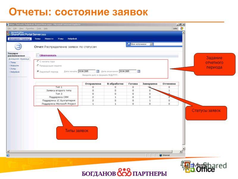 Отчеты: состояние заявок Статусы заявок Типы заявок Задание отчетного периода
