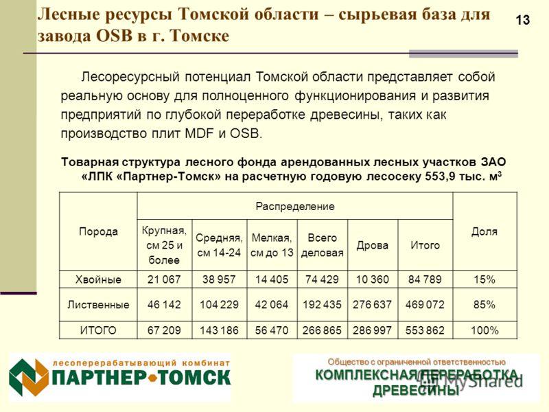 13 Лесные ресурсы Томской области – сырьевая база для завода OSB в г. Томске Общество с ограниченной ответственностью КОМПЛЕКСНАЯ ПЕРЕРАБОТКА ДРЕВЕСИНЫ Порода Распределение Доля Крупная, см 25 и более Средняя, см 14-24 Мелкая, см до 13 Всего деловая