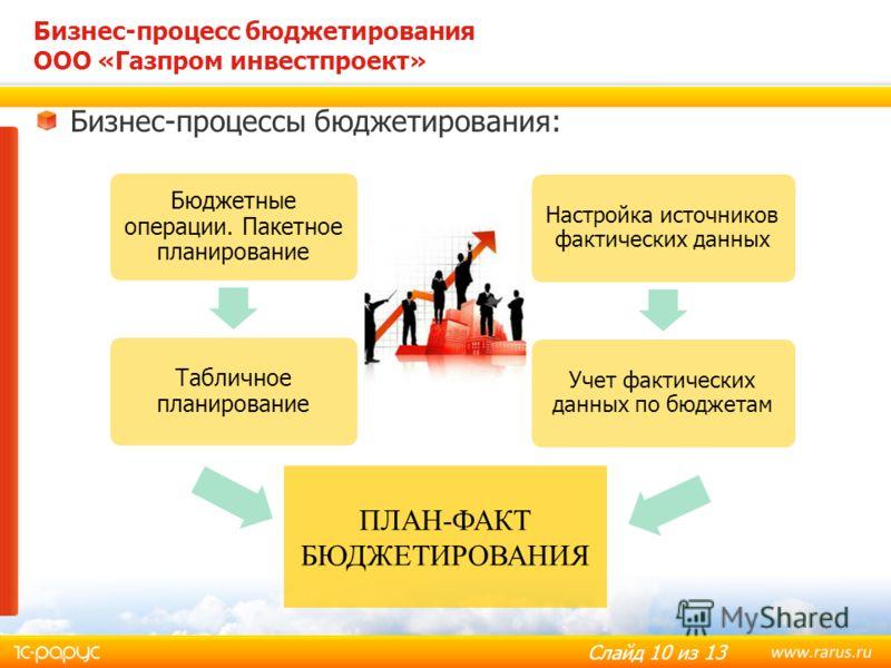 Слайд 10 из 13 Бизнес-процессы бюджетирования: Бизнес-процесс бюджетирования ООО «Газпром инвестпроект» Бюджетные операции. Пакетное планирование Табличное планирование Настройка источников фактических данных Учет фактических данных по бюджетам ПЛАН-