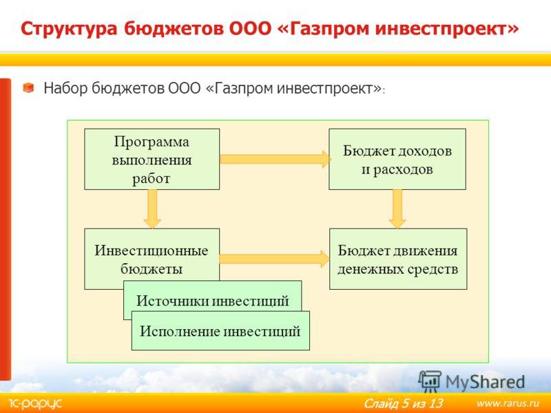 Слайд 5 из 13 Структура бюджетов ООО «Газпром инвестпроект» Инвестиционные бюджеты Бюджет движения денежных средств Бюджет доходов и расходов Программа выполнения работ Источники инвестиций Исполнение инвестиций Набор бюджетов ООО «Газпром инвестпрое