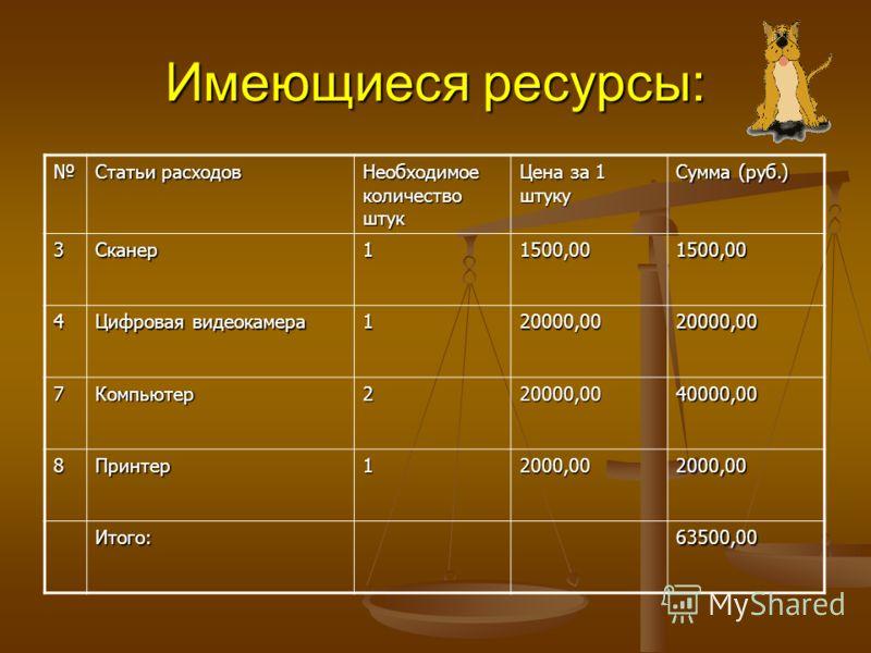 Имеющиеся ресурсы: Статьи расходов Необходимое количество штук Цена за 1 штуку Сумма (руб.) 3Сканер11500,001500,00 4 Цифровая видеокамера 120000,0020000,00 7Компьютер220000,0040000,00 8Принтер12000,002000,00 Итого:63500,00