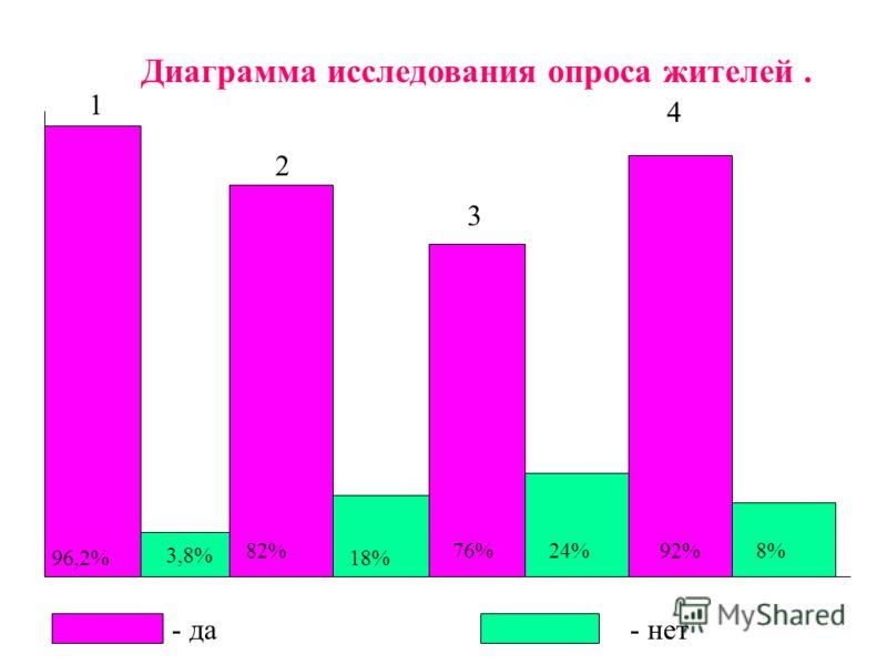 Итоговый лист опроса Опрошено__78_ человек 1 вопрос «да» - 75, «нет» - 3 чел. 2 вопрос «да» - 64, « нет» - 14 чел. 3 вопрос «да» - 59, «нет» - 19 чел. 4 вопрос - 72, 6 - чел. 75 - 96,2%; 3 - 3,8% 64 - 82%; 14 - 18% 59 - 76%; 19 - 24% 72 - 92%; 6 - 8