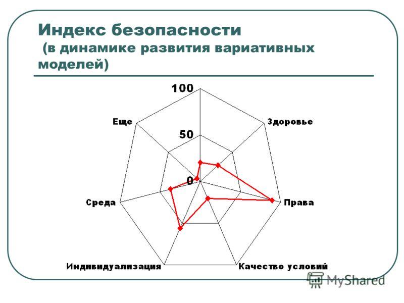 Индекс безопасности (в динамике развития вариативных моделей)