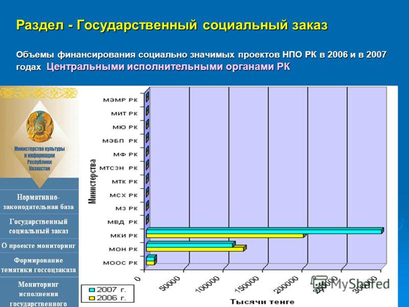 Раздел - Государственный социальный заказ Объемы финансирования социально значимых проектов НПО РК в 2006 и в 2007 годах Центральными исполнительными органами РК