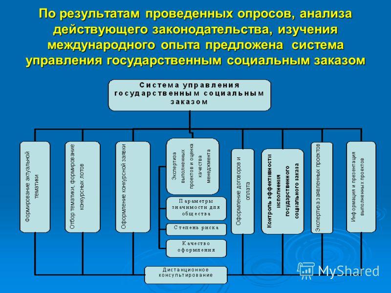 По результатам проведенных опросов, анализа действующего законодательства, изучения международного опыта предложена система управления государственным социальным заказом