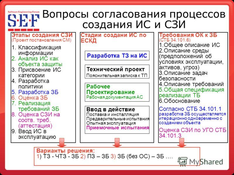 Вопросы согласования процессов создания ИС и СЗИ Этапы создания СЗИ (Проект постановления СМ) 1.Классификация информации 2.Анализ ИС как объекта защиты 3.Присвоение ИС категории 4.Разработка политики 5.Разработка ЗБ 6.Оценка ЗБ 7.Реализация требовани