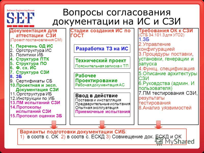 Вопросы согласования документации на ИС и СЗИ Документация для аттестации СЗИ (Проект постановления СМ) 1.Перечень ОД ИС 2.Оргструктура ИС 3.Политики ИБ 4.Структура ПТК 5.Структура ПО 6.Ф. сх. ИС 7.Структура СЗИ 8.ЗБ 9.Сертификаты СБ 10.Проектная и э