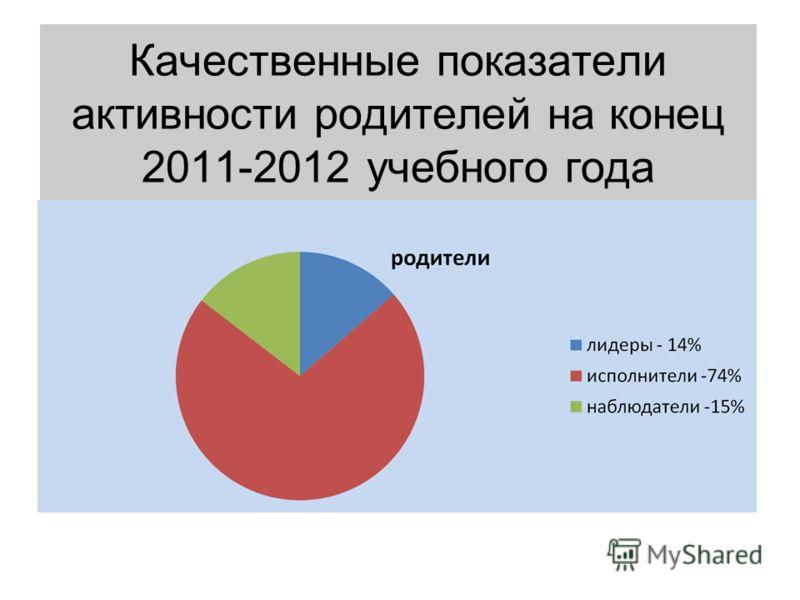 Качественные показатели активности родителей на конец 2011-2012 учебного года