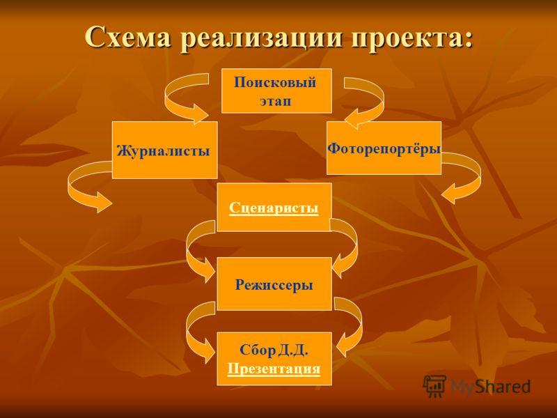 Схема реализации проекта: Поисковый этап Журналисты Фоторепортёры Сценаристы Режиссеры Сбор Д.Д. Презентация