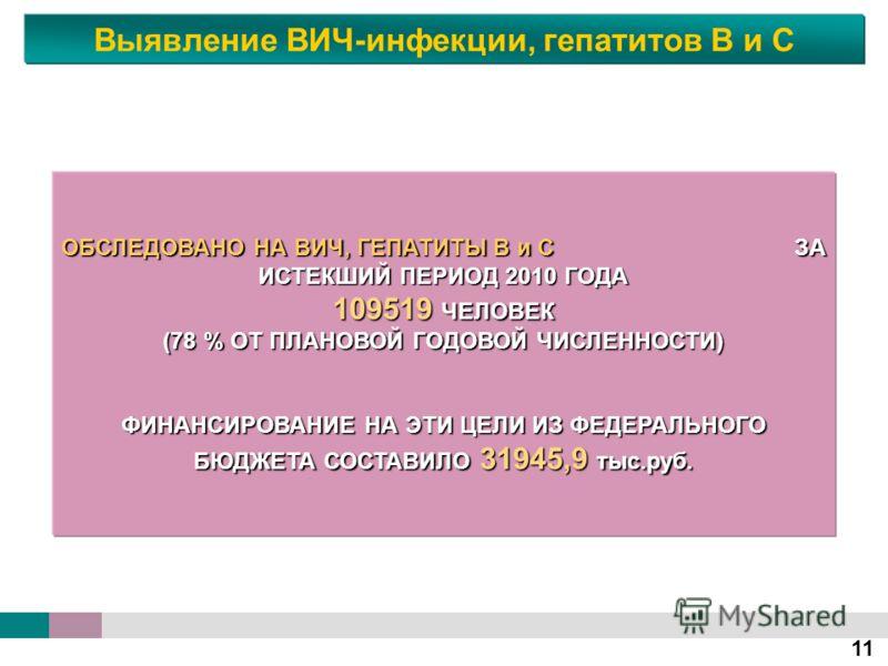 11 ОБСЛЕДОВАНО НА ВИЧ, ГЕПАТИТЫ В и С ЗА ИСТЕКШИЙ ПЕРИОД 2010 ГОДА 109519 ЧЕЛОВЕК (78 % ОТ ПЛАНОВОЙ ГОДОВОЙ ЧИСЛЕННОСТИ) ФИНАНСИРОВАНИЕ НА ЭТИ ЦЕЛИ ИЗ ФЕДЕРАЛЬНОГО БЮДЖЕТА СОСТАВИЛО 31945,9 тыс.руб. Выявление ВИЧ-инфекции, гепатитов В и С