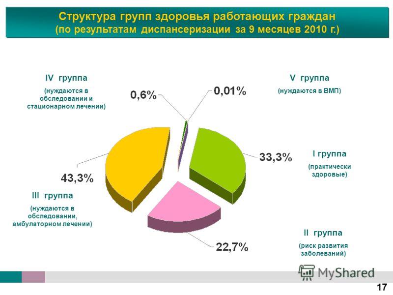17 Структура групп здоровья работающих граждан (по результатам диспансеризации за 9 месяцев 2010 г.) V группа (нуждаются в ВМП) IV группа (нуждаются в обследовании и стационарном лечении) II группа (риск развития заболеваний) I группа (практически зд