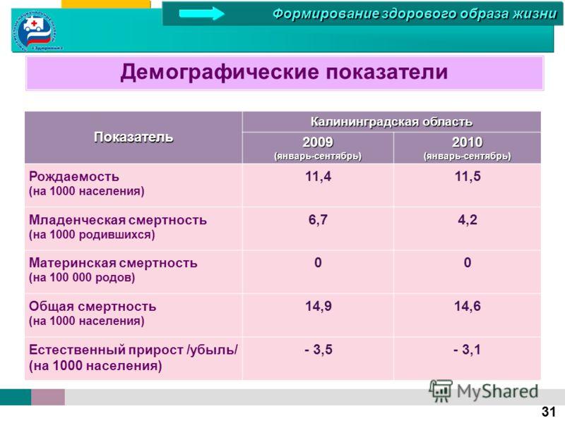 Демографические показателиПоказатель Калининградская область 2009(январь-сентябрь)2010(январь-сентябрь) Рождаемость (на 1000 населения) 11,411,5 Младенческая смертность (на 1000 родившихся) 6,74,2 Материнская смертность (на 100 000 родов) 00 Общая см