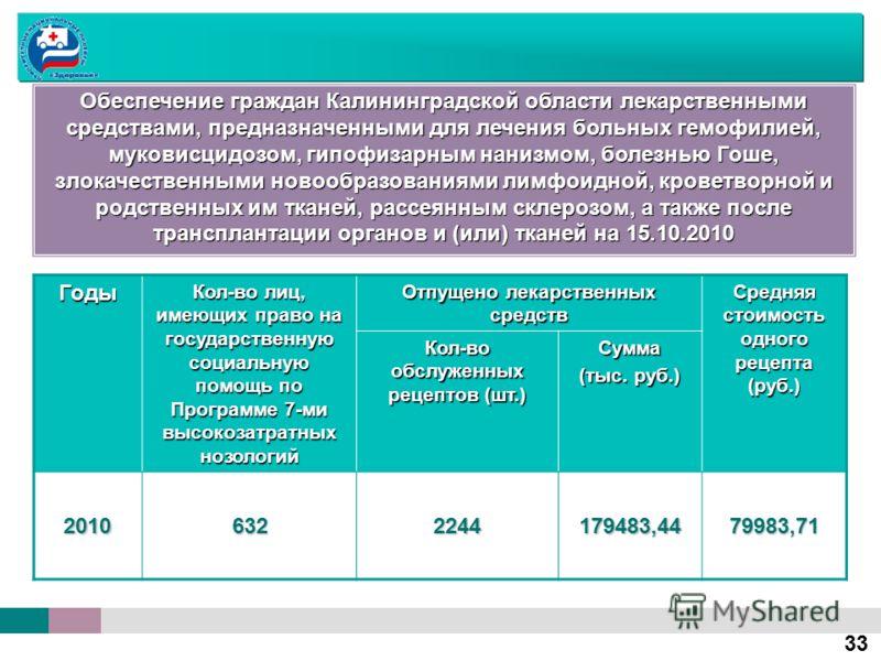 Годы Кол-во лиц, имеющих право на государственную социальную помощь по Программе 7-ми высокозатратных нозологий Отпущено лекарственных средств Средняя стоимость одного рецепта (руб.) Кол-во обслуженных рецептов (шт.) Сумма (тыс. руб.) 201063222441794
