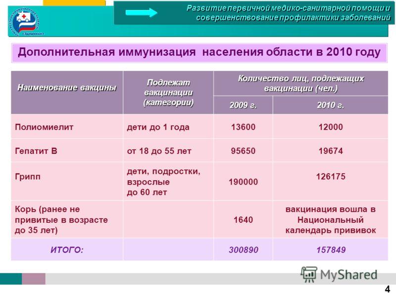 Дополнительная иммунизация населения области в 2010 году Наименование вакцины Подлежат вакцинации (категории) Количество лиц, подлежащих вакцинации (чел.) 2009 г. 2010 г. Полиомиелитдети до 1 года1360012000 Гепатит Вот 18 до 55 лет9565019674 Грипп де