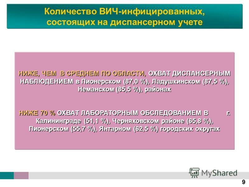 9 НИЖЕ, ЧЕМ В СРЕДНЕМ ПО ОБЛАСТИ, ОХВАТ ДИСПАНСЕРНЫМ НАБЛЮДЕНИЕМ в Пионерском (87,0 %), Ладушкинском (87,5 %), Неманском (85,5 %), районах НИЖЕ 70 % ОХВАТ ЛАБОРАТОРНЫМ ОБСЛЕДОВАНИЕМ В г. Калининграде (51,1 %), Черняховском районе (65,8 %), Пионерском