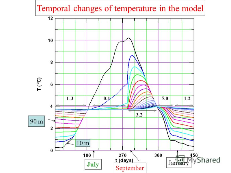 July September January 10 m 90 m Temporal changes of temperature in the model