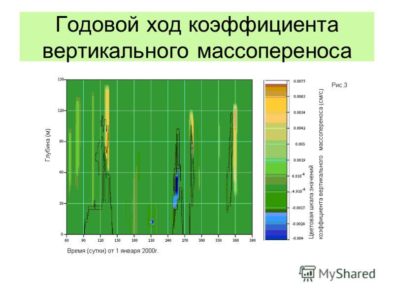 Годовой ход коэффициента вертикального массопереноса