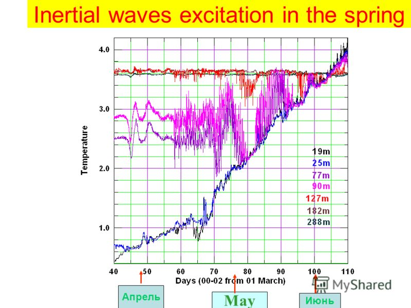 Inertial waves excitation in the spring May Апрель Июнь