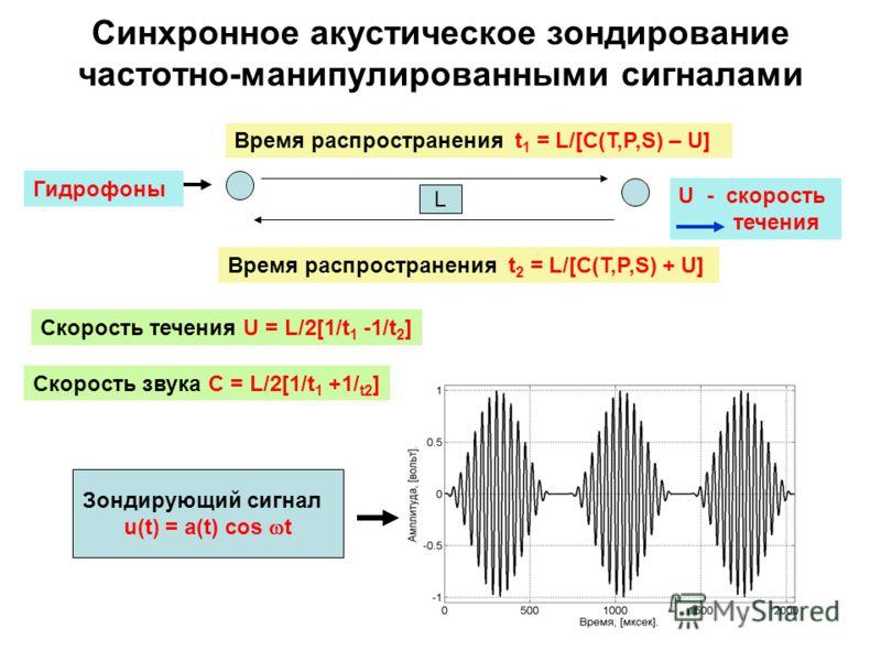 Синхронное акустическое зондирование частотно-манипулированными сигналами Зондирующий сигнал u(t) = a(t) cos t Время распространения t 1 = L/[C(T,P,S) – U] L Время распространения t 2 = L/[C(T,P,S) + U] Скорость течения U = L/2[1/t 1 -1/t 2 ] Скорост