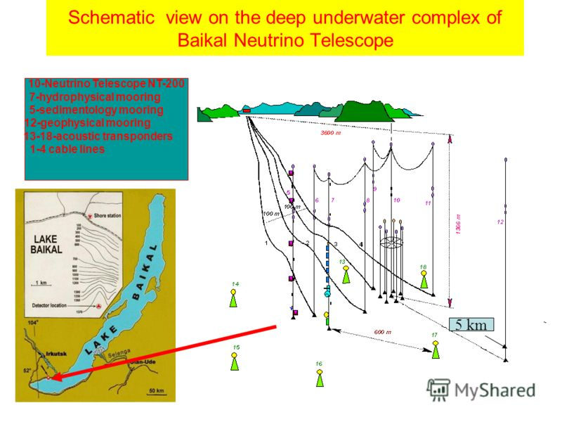 Schematic view on the deep underwater complex of Baikal Neutrino Telescope 10-Neutrino Telescope NT-200 7-hydrophysical mooring 5-sedimentology mooring 12-geophysical mooring 13-18-acoustic transponders 1-4 cable lines 5 km