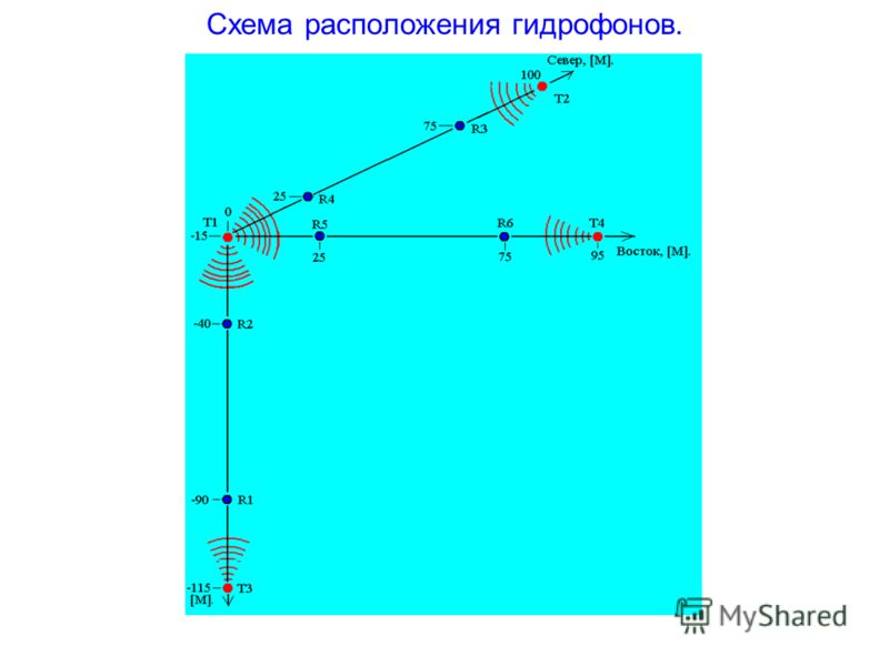Схема расположения гидрофонов.
