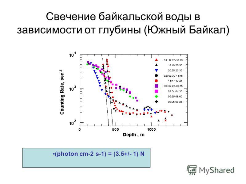 Свечение байкальской воды в зависимости от глубины (Южный Байкал) (photon cm-2 s-1) = (3.5+/- 1) N