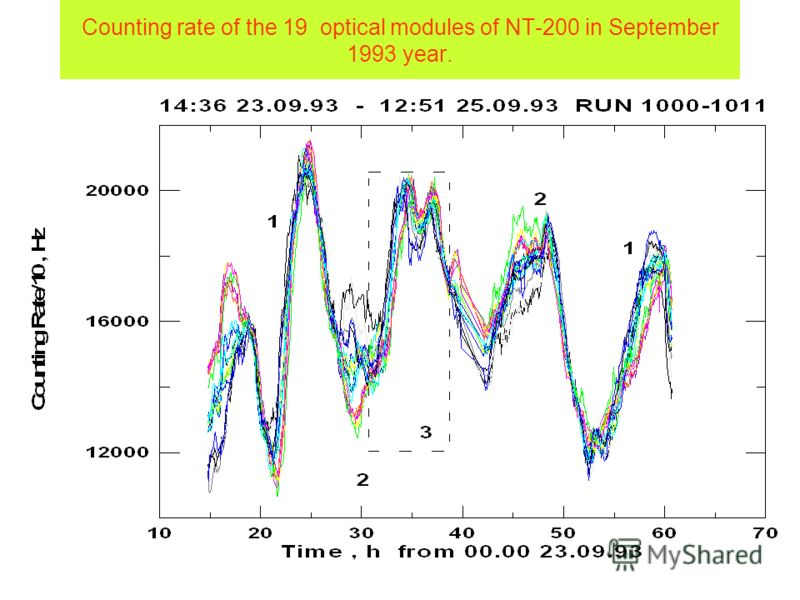 Counting rate of the 19 optical modules of NT-200 in September 1993 year.