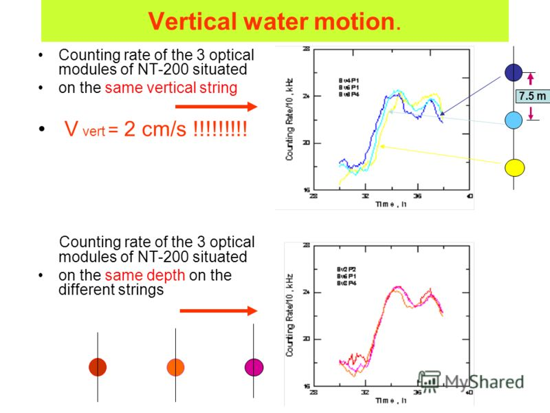 Vertical water motion. Counting rate of the 3 optical modules of NT-200 situated on the same vertical string V vert = 2 cm/s !!!!!!!!! Counting rate of the 3 optical modules of NT-200 situated on the same depth on the different strings 7.5 m