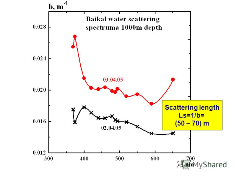 Scattering length Ls=1/b= (50 – 70) m