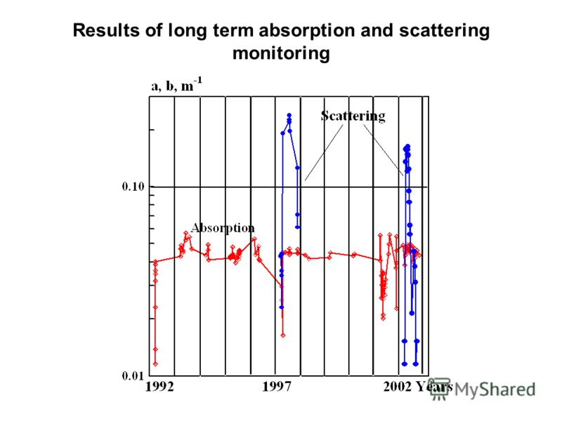 Results of long term absorption and scattering monitoring