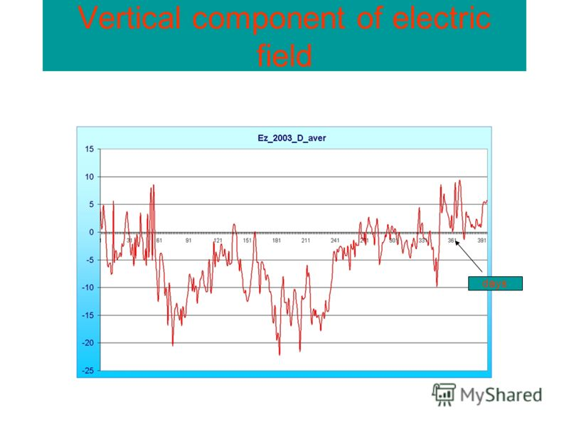 Vertical component of electric field days
