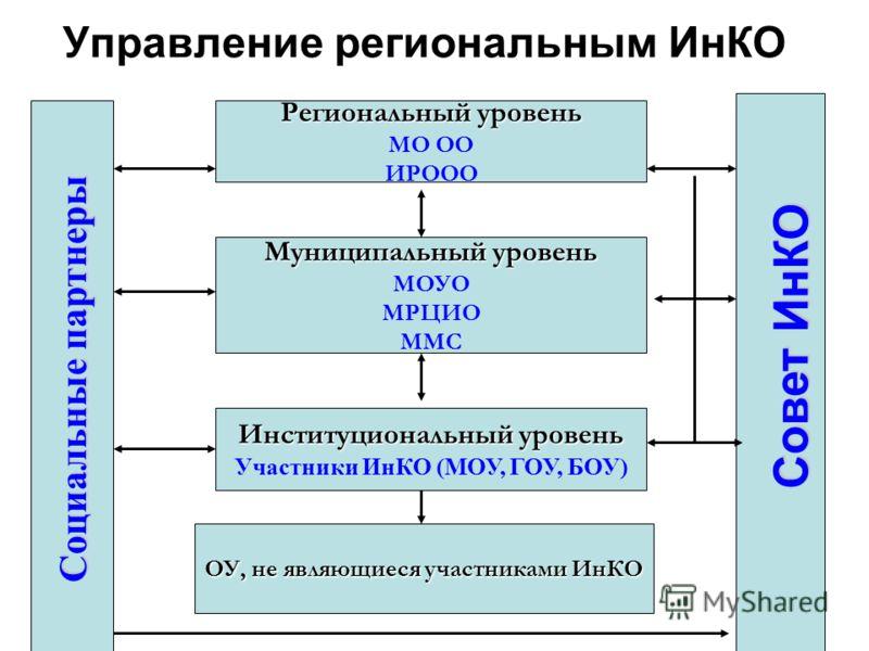 Управление региональным ИнКО Региональный уровень МО ОО ИРООО Муниципальный уровень МОУО МРЦИО ММС Институциональный уровень Участники ИнКО (МОУ, ГОУ, БОУ) ОУ, не являющиеся участниками ИнКО Социальные партнеры Совет ИнКО