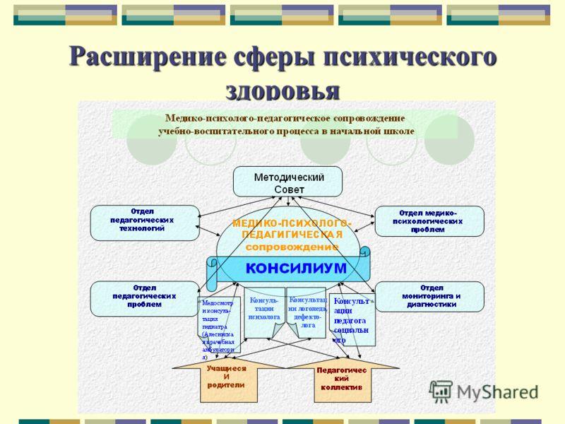 Расширение сферы психического здоровья