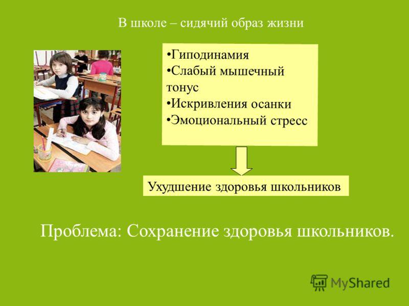 Гиподинамия Слабый мышечный тонус Искривления осанки Эмоциональный стресс Проблема: Сохранение здоровья школьников. В школе – сидячий образ жизни Ухудшение здоровья школьников