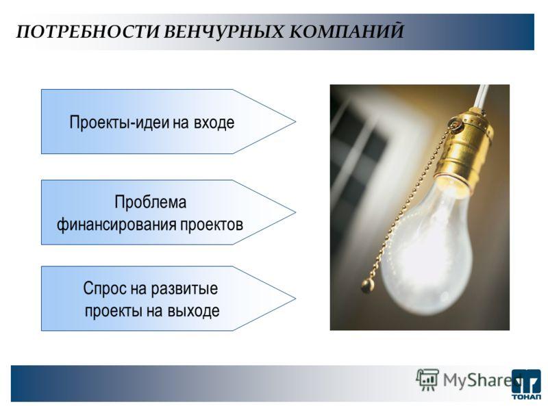 ПОТРЕБНОСТИ ВЕНЧУРНЫХ КОМПАНИЙ Проекты-идеи на входе Проблема финансирования проектов Спрос на развитые проекты на выходе