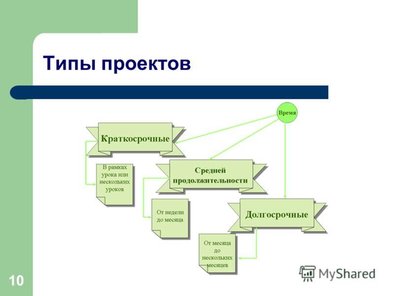 10 Типы проектов
