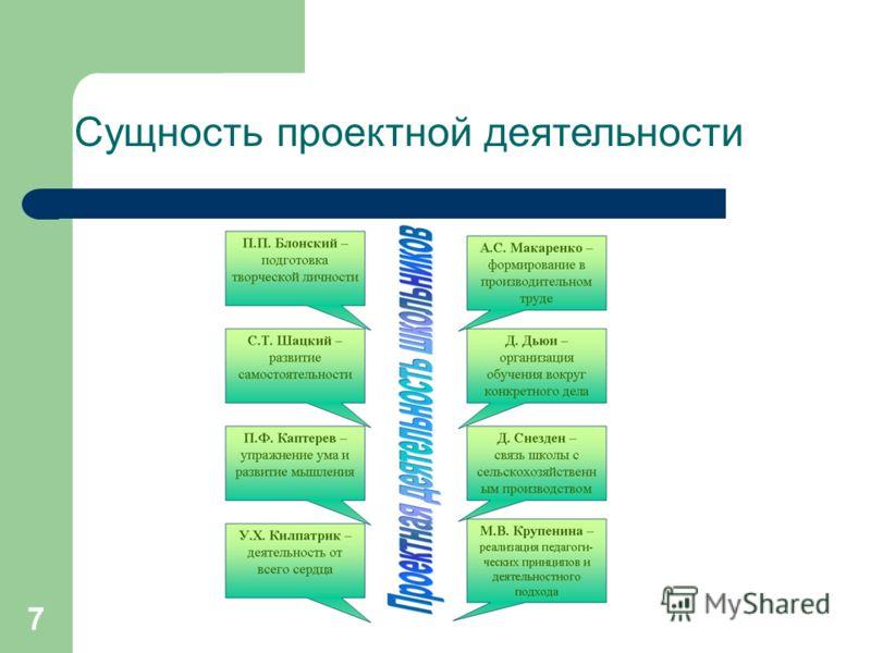 7 Сущность проектной деятельности